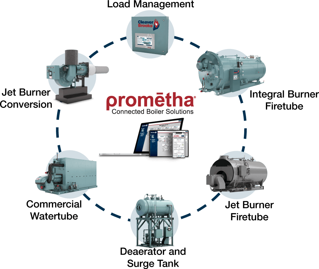 Prometha Connected Boiler Solutions